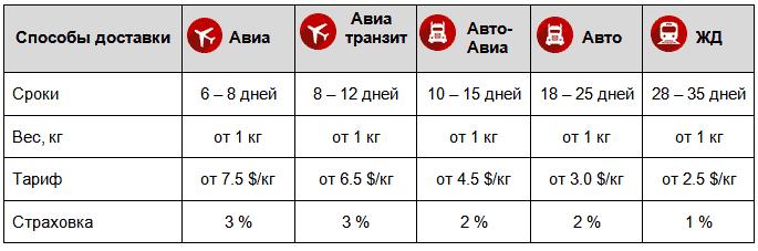 Стоимость доставки груза из Белоруссии